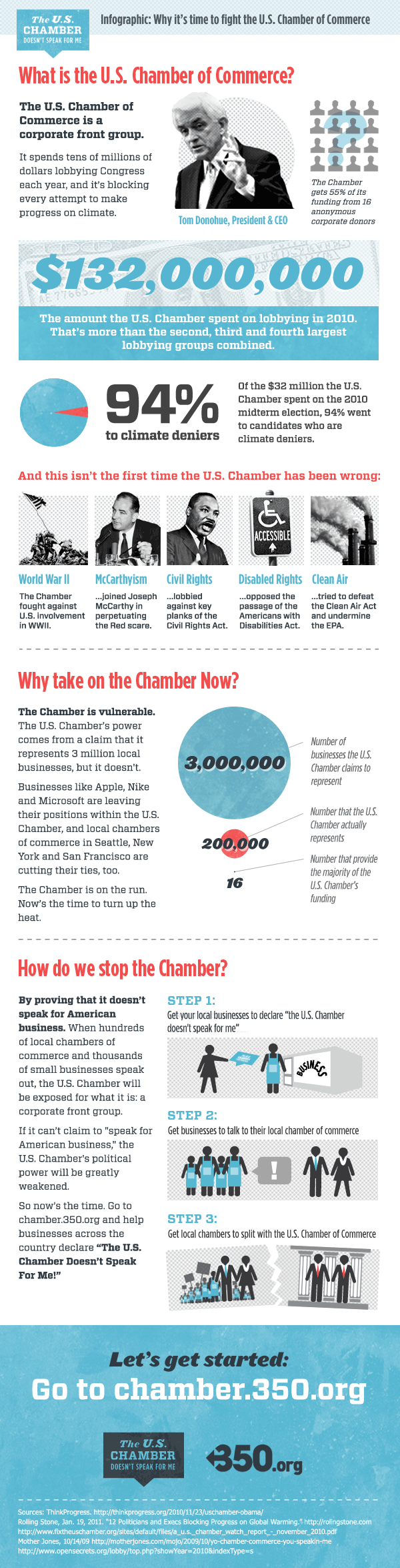Infographic: Why it's time to fight the U.S. Chamber of Commerce